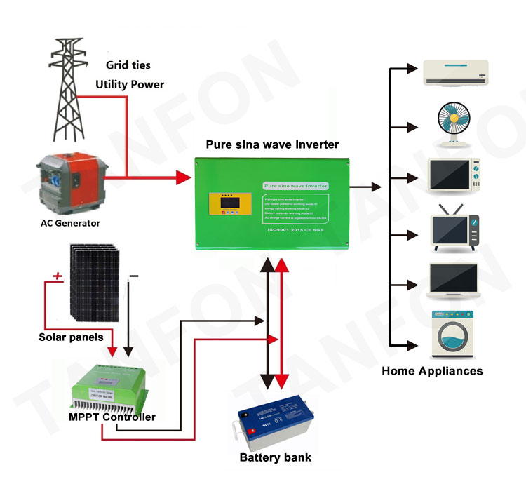 TANFON pure sine wave power frequency inverter for off grid solar system