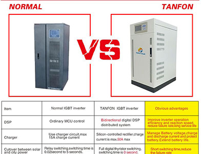 The advantages of Tanfon three-phase inverters